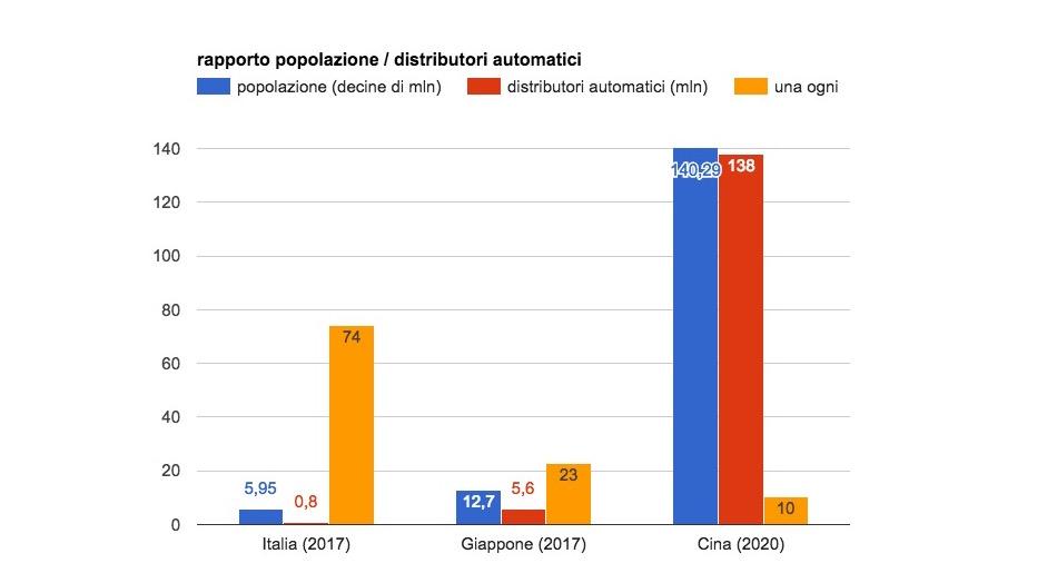 Distributori automatici in rapporto alla popolazione in Italia, Giappone e Cina